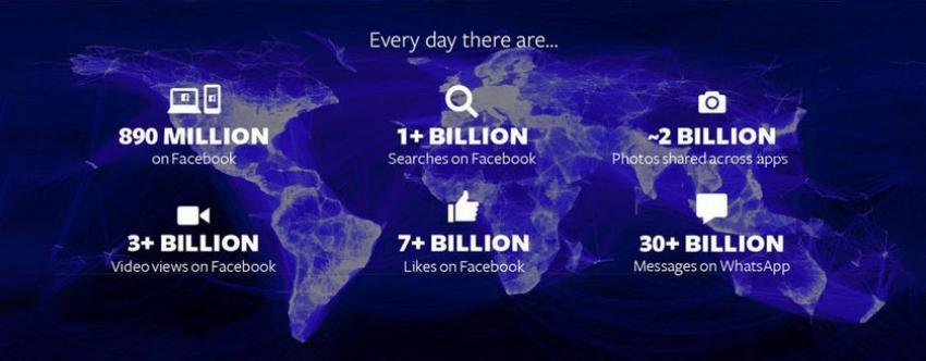 Δημοσιεύσεις στο Facebook: Ποια είναι η Καλύτερη Ώρα?